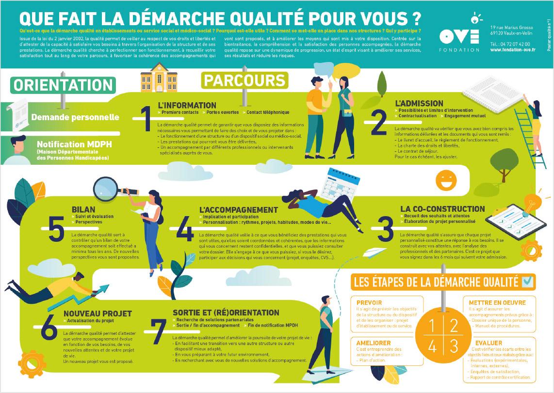infographie, service qualité, fondation OVE